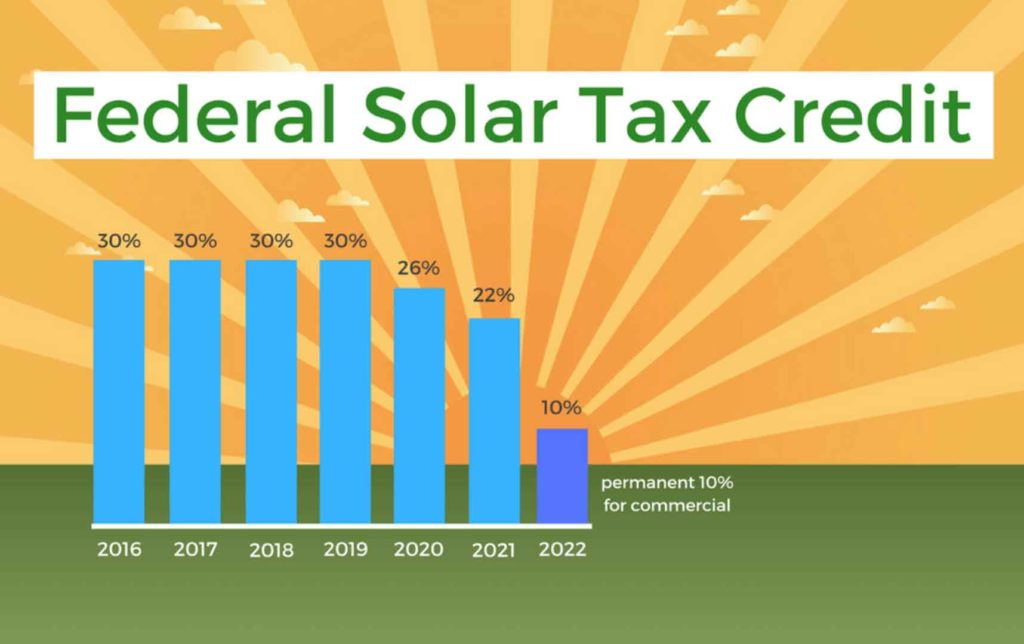 Federal solar tax credit breakdown infographic