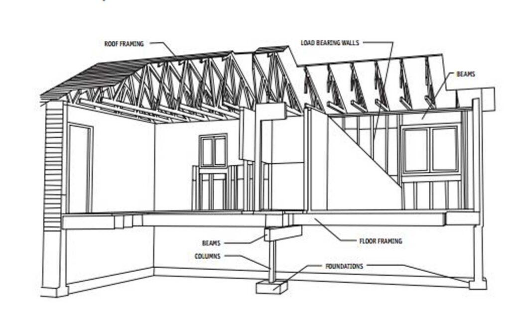 Sketch of roof framing and load bearing walls