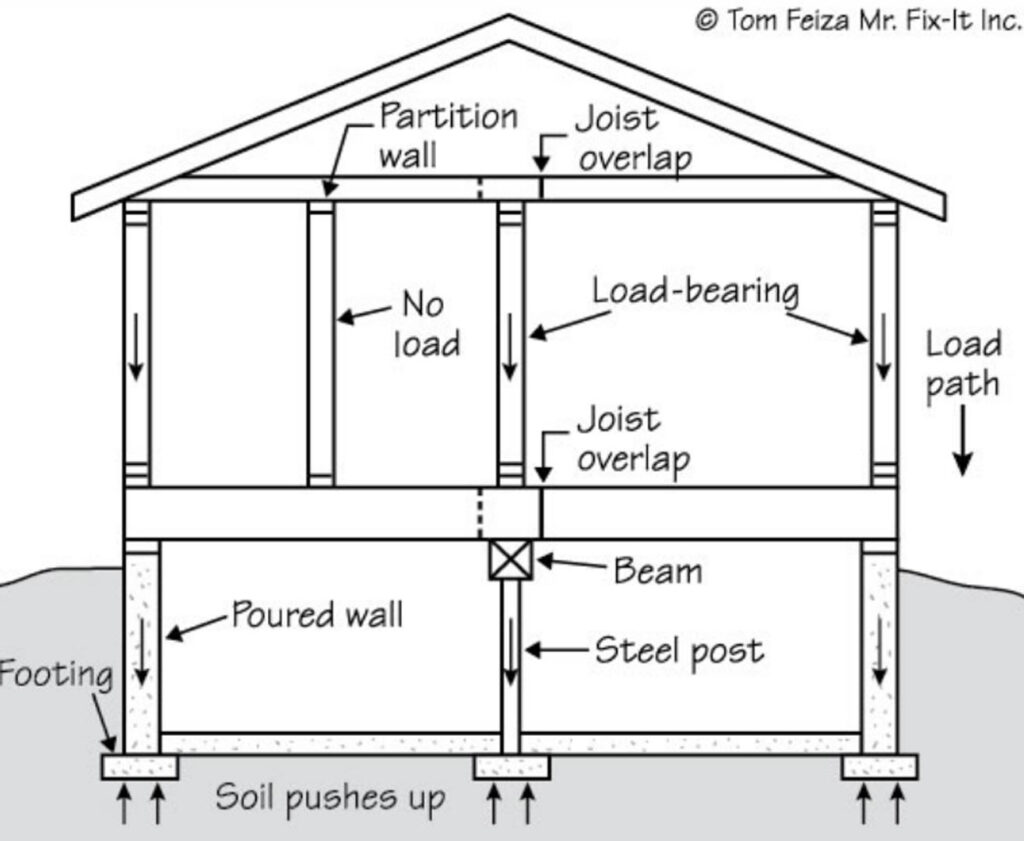 Sketch showing what all of the support beams in a house look like