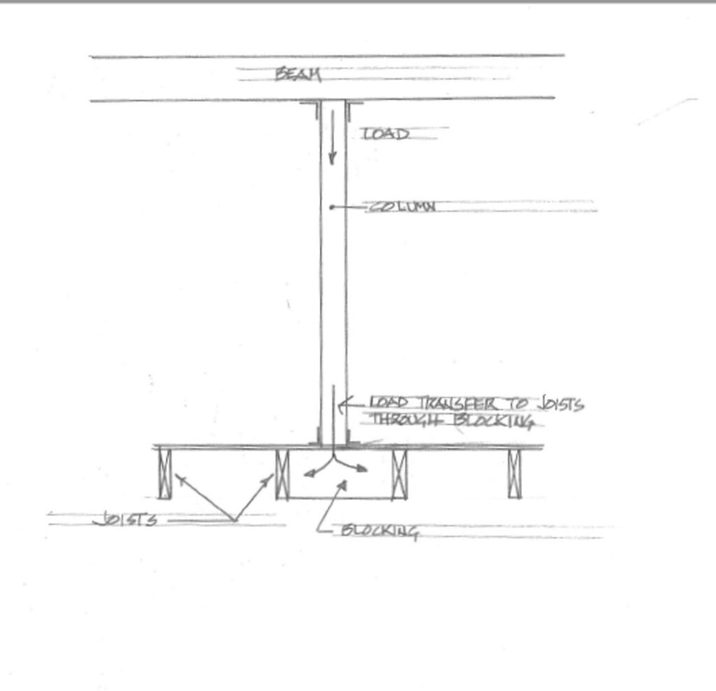 Sketch of a beam across the top and the load vertically