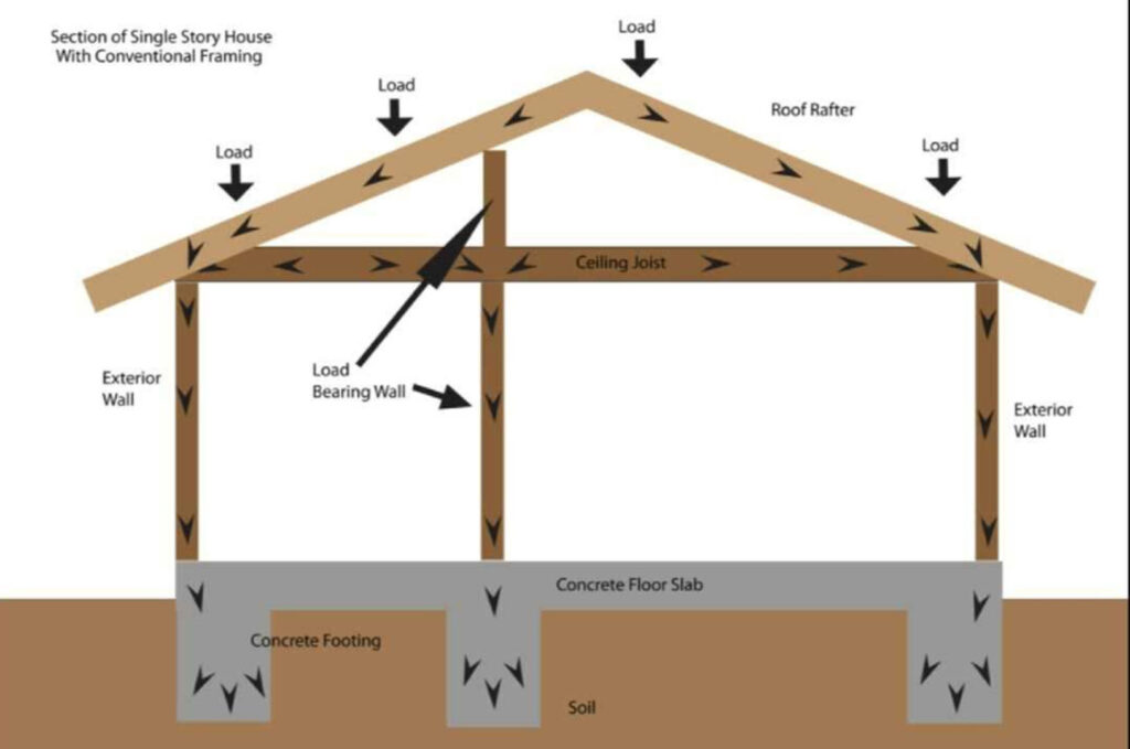 Graphic explaining the different parts of a load bearing wall