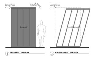 DIY Remodeling: Shearwalls Matter [Update 2019]
