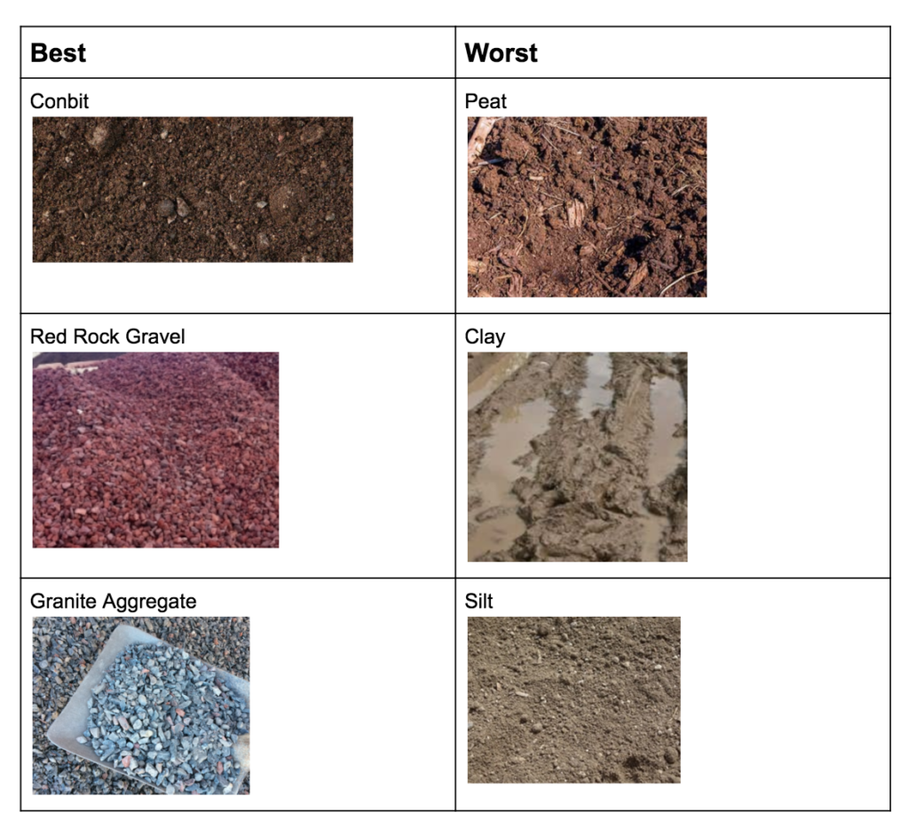 best and worst subsoils