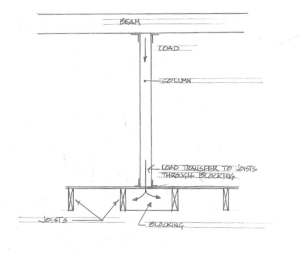 Shows a beam resting upon a load bearing wall. The load is transferred from the beam, down the column, and onto the joists below.