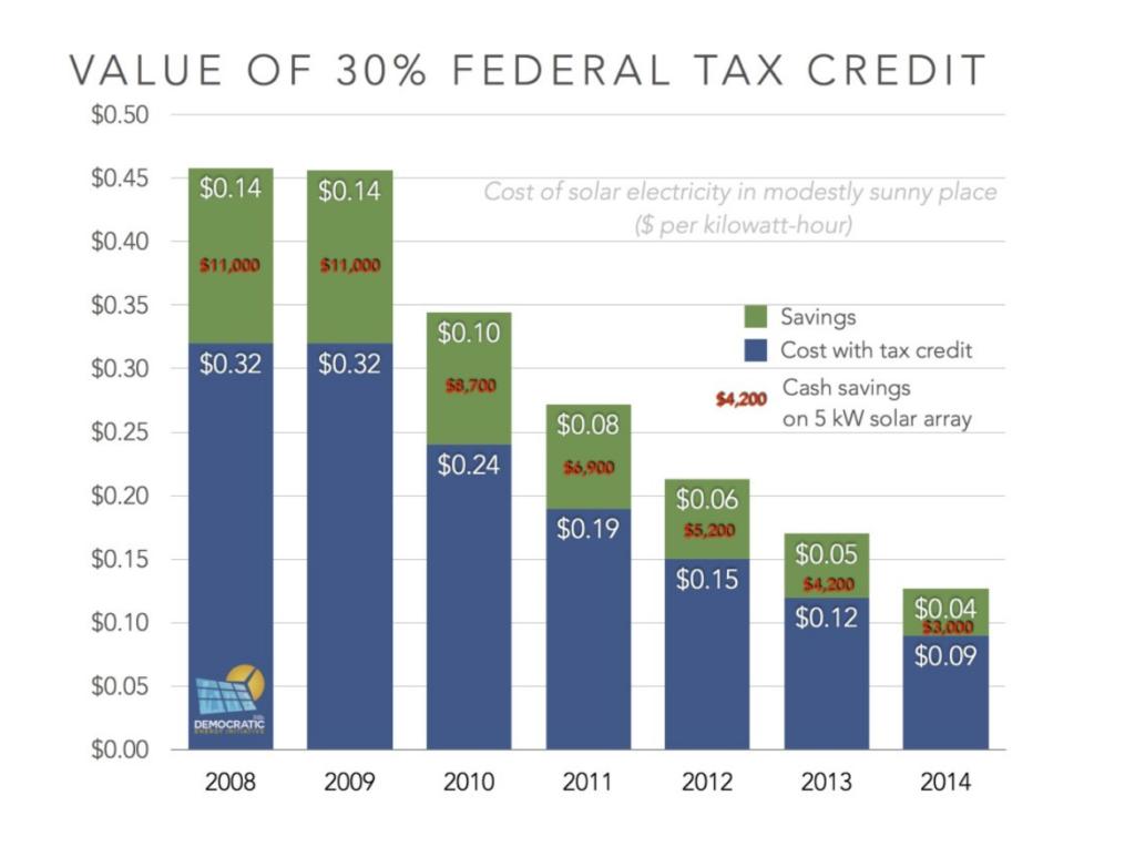 solar federal tax credit