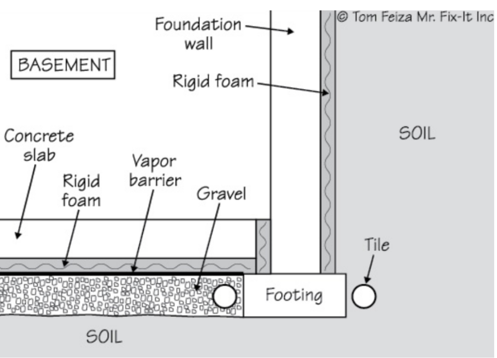 The rigid foam works as a thermal break preventing heat loss, and, in turn, keeps your slab warmer